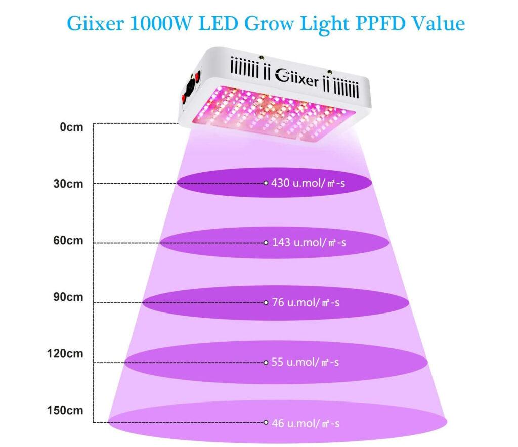 1,000-Watt LED Grow Light