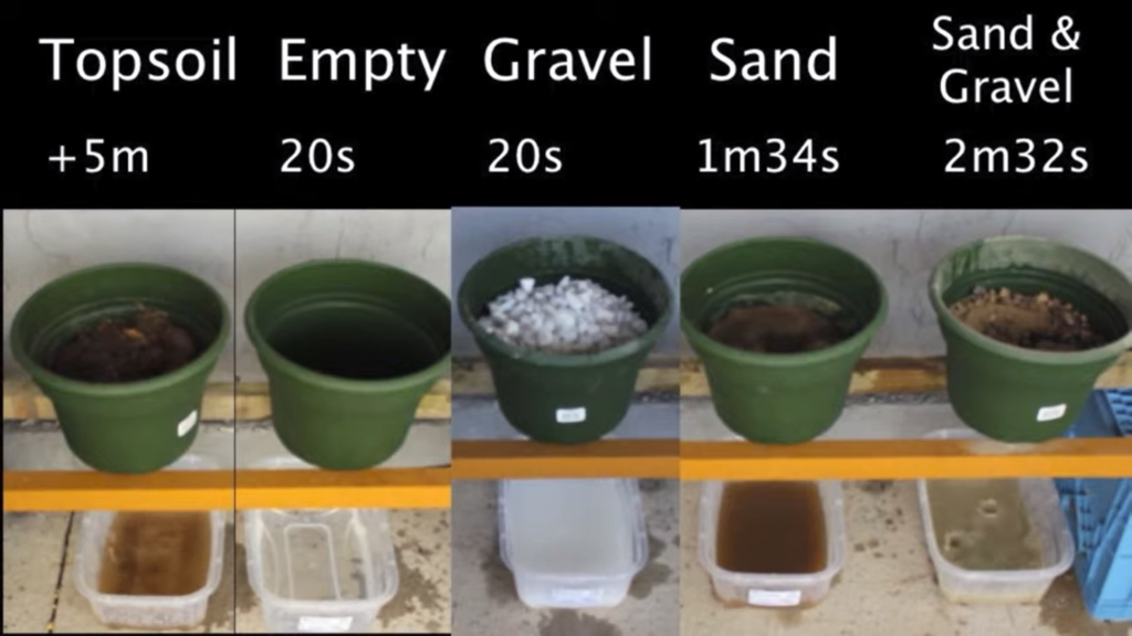Drainage in Potted Plants